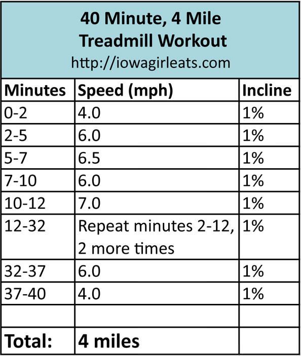 how to train for a 4 mile run